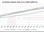 美运营商困局:数据占85%网络容量,却只贡献39%的收入