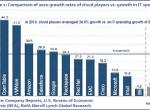 """从快公司到""""云公司"""":云计算如何创造新的商业机会并刺激就业"""