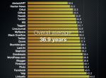 社交网站人口统计:LinkedIn老龄化最严重