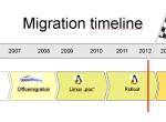 开源的长征,慕尼黑不再微软