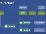 前雅虎CTO打造Hadoop大数据云计算平台
