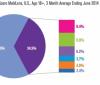 移动经济遭遇冰桶?三分之二智能手机用户远离APP
