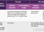 微软推出Windows许可证新政策,按用户数计费,VDI市场迎来重大利好