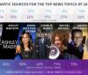 社交媒体超搜索引擎成为热门新闻主要流量来源