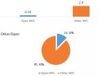 2016全球主要国家和城市WiFi情况