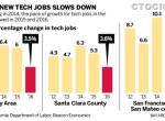 IT业最好的时候过去了?硅谷科技就业增长率骤降