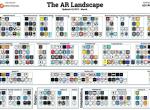 一张生态地图揭示AR(增强现实)的六大投资热点
