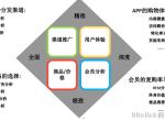 APP运营分析:掌握四维度和六大商业模式是关键