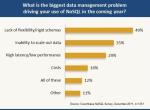 2012年IT经理选择NoSQL的七种理由