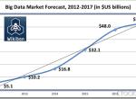 5年500亿美元:大数据市场收入排行榜与未来预测分析