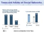 美国教育领域社交网络应用调查