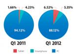 MONETATE 发布2012 Q1美国电子商务报告