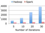 Twitter将采用Spark分析大数据