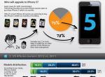 信息图:谁会购买iPhone5?