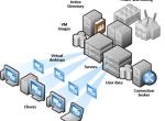 应对BYOD:比较戴尔、EMC、思科的桌面虚拟化策略