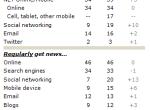 新闻消费进入移动+社交时代