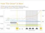 用数据分析预测奥斯卡最佳影片奖