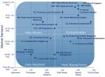 CRM新法则:社会化CRM的18种应用模式