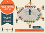 Sift Science 用大数据防范网络欺诈