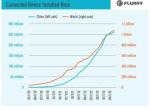 Flurry:中国移动市场发展趋势研究报告