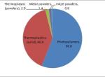 3D打印耗材市场规模2025年将超6亿美元