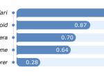 移动浏览器可靠性调查:Safari高居榜首