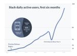Flickr创始人发布电子邮件杀手——Slack