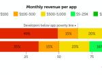 移动开发大调查:2%码农拿走54%的APP收入