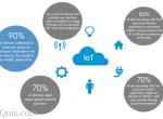 惠普发布IoT安全报告:物联网存在五大安全隐患
