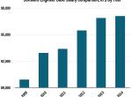 12大编程语言收入排行榜