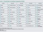 2014全球50大创新企业:大数据、移动是创新支点