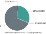大屏iPhone助苹果收回企业市场失地,iPhone6销量是iPhone6 Plus的六倍