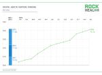 Rock Health:美国2014数字健康投资超过去三年总和