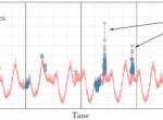 Twitter开源流量异常侦测工具——AnomalyDetection