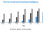 自助式BI的崛起:三张图看清商业智能和大数据分析市场趋势