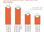 零售业的虚拟现实:三分之二消费者愿意戴着Oculus购物