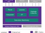 微软计划开源浏览器JavaScript引擎Chakra
