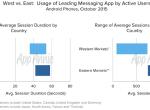 App Annie:2016年十大APP应用趋势预测