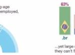 """麦肯锡:2025年""""在线人才平台""""贡献2.7万亿GDP,5.4亿人受益"""
