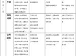 中国工控安全厂商综合实力分析