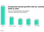 印度电商市场增速全球最快,腾讯阿里暗战