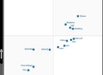 Gartner发布企业移动管理产品魔力四象限图