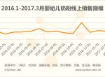 2017年4月婴幼儿奶粉品牌竞争力排行榜(17年1季度线上婴幼儿奶粉销售趋势分析)