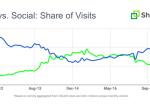 Google逆转Facebook,搜索引擎重新夺回流量霸主地位