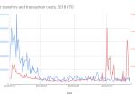 谷歌发布以太坊区块链数据可视化分析工具