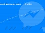 聊天机器人(Chatbot)如何帮助企业增加销售收入?