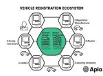 区块链将为汽车行业带来哪些价值和变革?