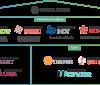 一张图扫尽区块链超级账本Hyperledger生态资源