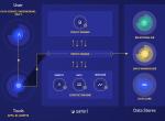 Satori Cyber融资525万美元,提供业界首个安全数据访问云