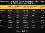 2021年Q2全球服务器市场收入同比下降2.5%